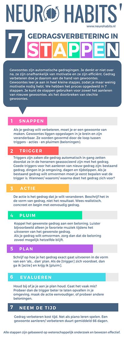 7 stappen om slechte gewoontes te doorbreken